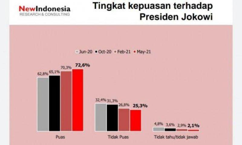 Survei Ini Ungkap,Tingkat Kepuasan Publik kepada Presiden Jokowi  Meningkat
