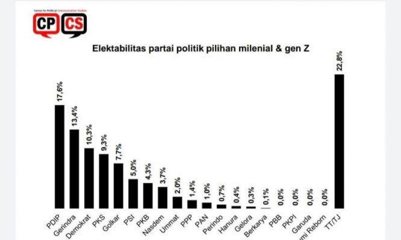 Survei CPCS Sebut Demokrat,PKS serta PSI, Favorit Pemilih Milenial