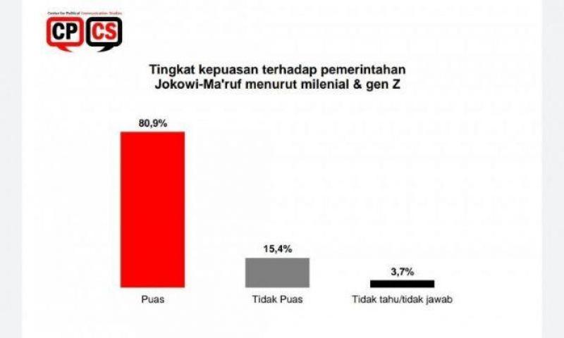 Tingkat Kepuasan Milenial dan Gen Z  terhadap Pemerintahan Jokowi Capai 80,9 Persen