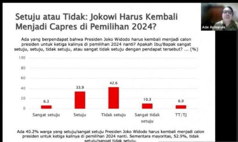 Mayoritas Warga Menolak Jokowi Maju di Pilpres 2024
